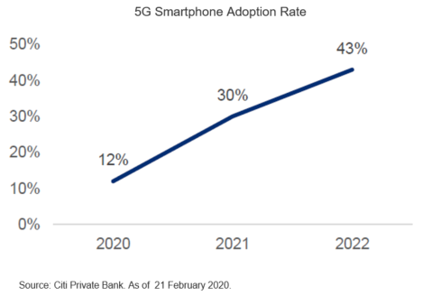 A Pivotal Year for 5G Adoption in Asia