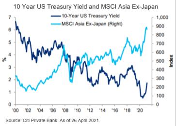 Asia - Looking Through 2Q Risks