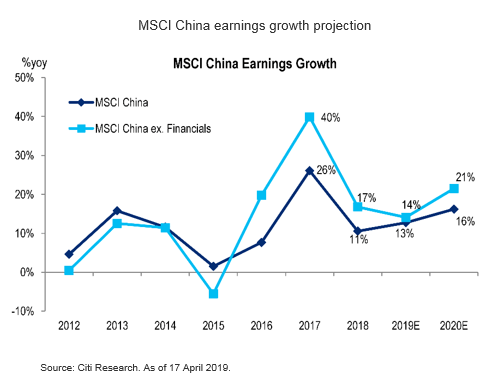 MSCI China earnings growth projection - Market Insights by Citibank UK