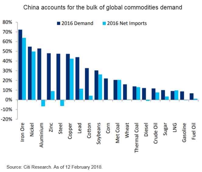 Could China send Commodities Higher?