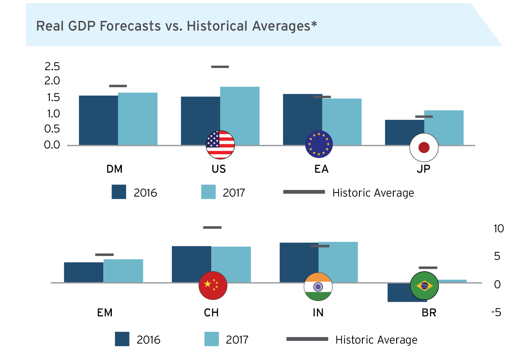 Global Growth: A Modest Pickup - Citi UK