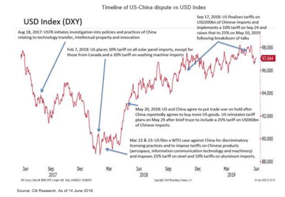 Deja Vu Trade Conflict - Is this Plaza Accord 2.0?
