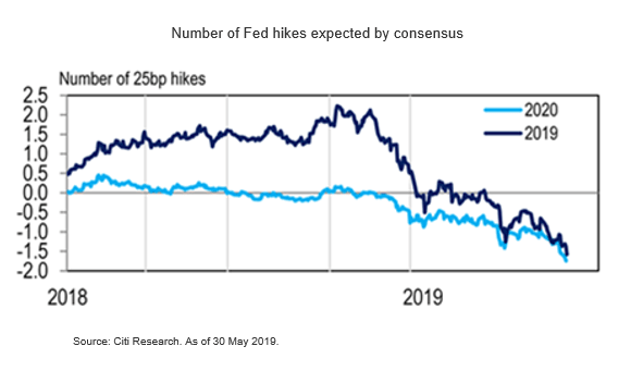 Fed Rate Cut Forecast - Market Insights by Citibank UK