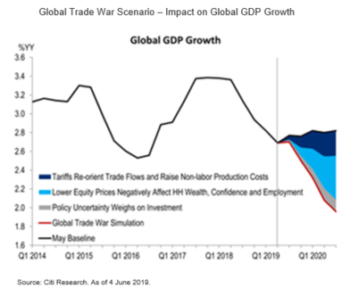 Impact of Trade Tensions on Global GDP Growth - Market Insights by Citibank UK