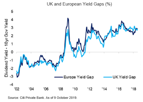 Dipping into UK Equities