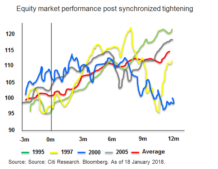 Equity Market Performance post Synchronized Tightening - Market Insights by Citibank UK