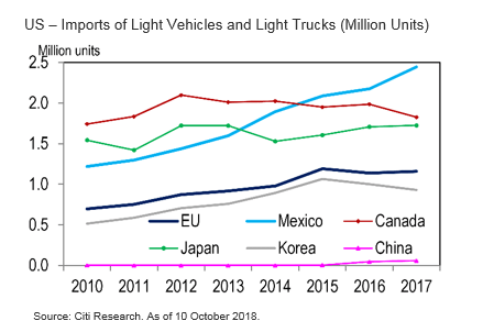 Global Market Outlook: US Imports of Light Vehicles and Light Trucks - Market Insights by Citi UK