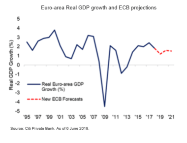 Euro- area Real GDP Growth and ECB Projections amid US-China Trade War - Market Insights by Citibank UK