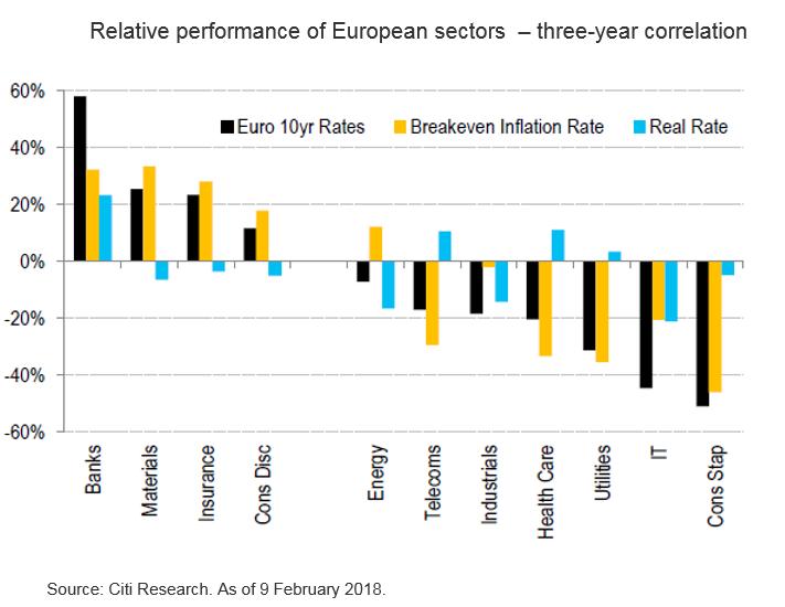 European Sectors Looking Attractive - Citibank UK