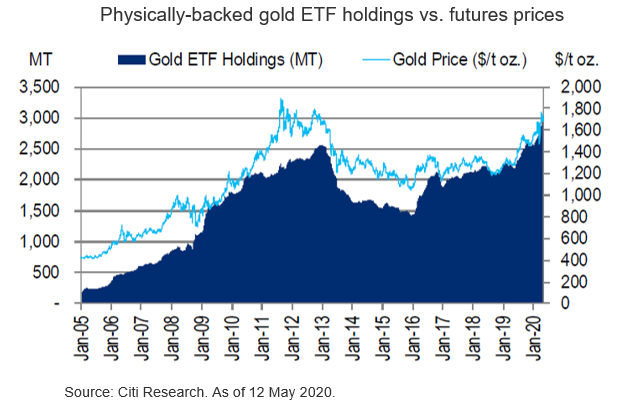 A Likely Slower Grind Higher for Gold