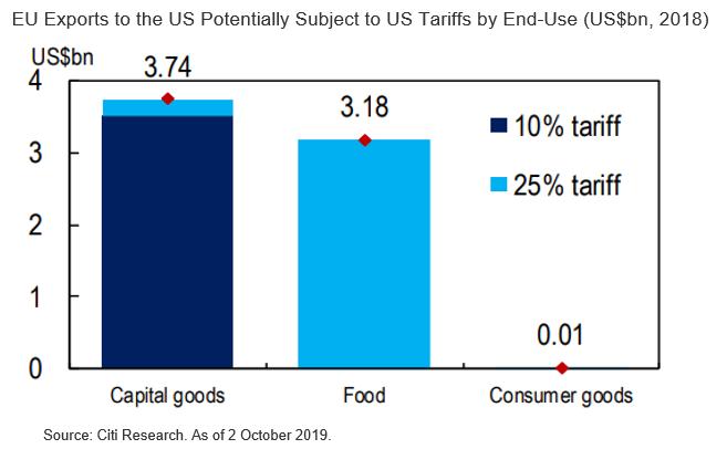 Heading Towards Rising US-EU Trade Tensions?