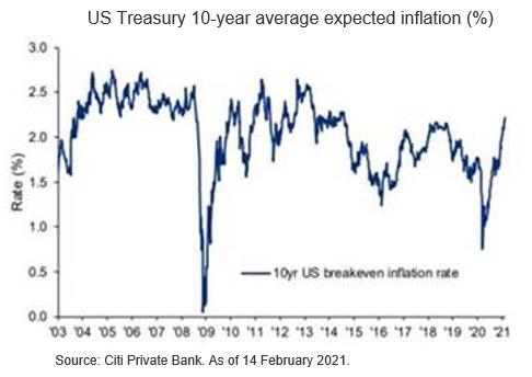 High Alert for Return of Inflation Risks