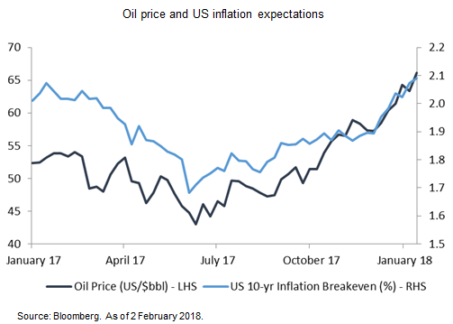 Oil Price and US Inflation Expectations - Market Insights by Citibank UK