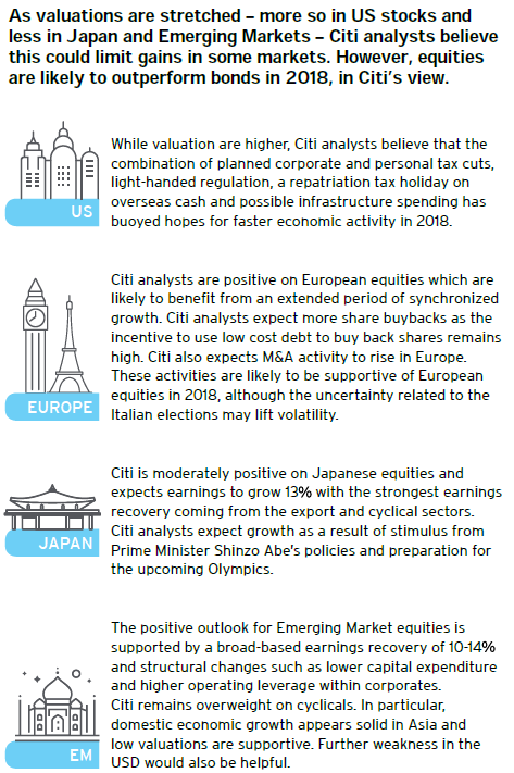 Stock Market Prediction & Equity Market Outlook - Citi UK