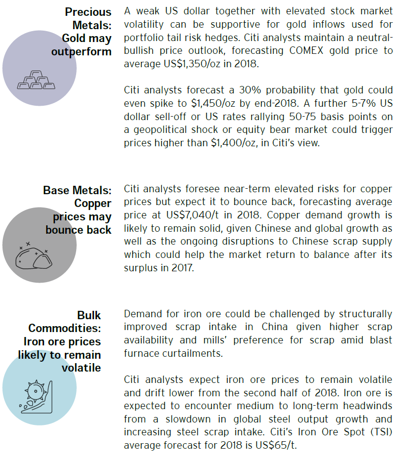Commodities Outlook 2018, Commodity Forecast and Commodity News - Market Insights by Citibank UK