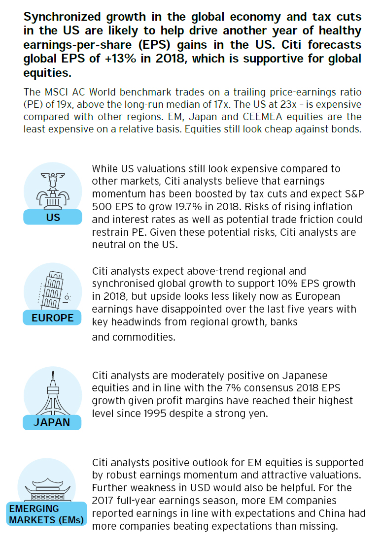 World Stock Market - Market Insights by Citibank UK