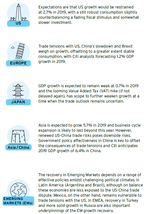 Global Growth - Market Insights by Citibank UK