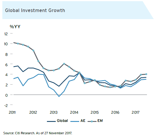 Global Growth Rate Forecast - Citi UK