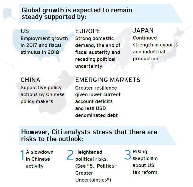 Growth Prediction - Citi UK