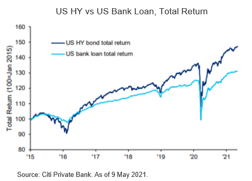 Positioning for Recovery and Rising Rates
