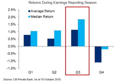 Quarterly Earnings Likely to Contract as Expected