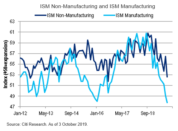 US: Recent Weak Data a Cause for Concern?