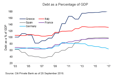 Italian Pressures could spill over to the Euro zone post the Italian budget - Market Insights by Citibank UK