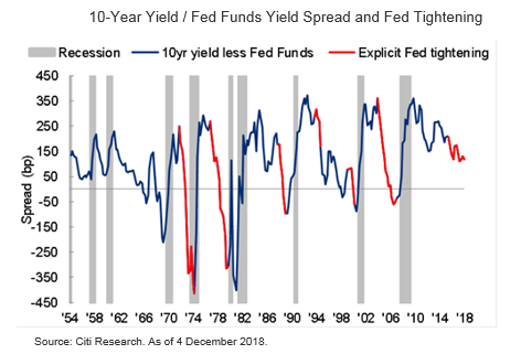 Impact of Fed Funds Yield Spread and Fed Tightening on Global Outlook - Market Insights by Citibank UK