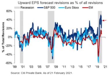 Staying the Course in Global Equities