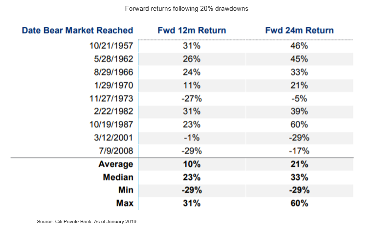 Thriving Through Market Uncertainties