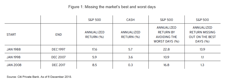 How missing the Markets Best and Worst Days can impact your Investment Portfolio - Market Insights by Citibank UK