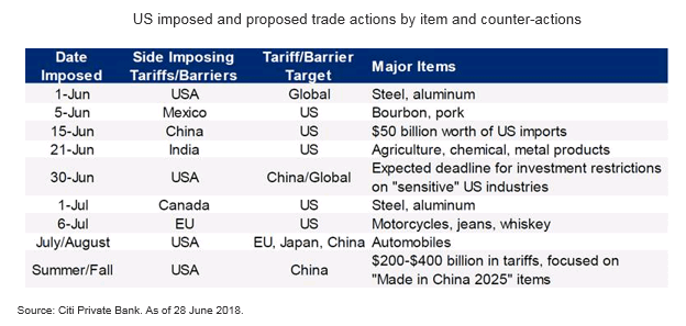 Trump's Trade and Tariff War - Market Insights by Citibank UK