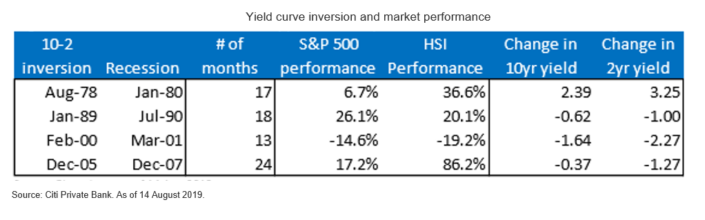 Yield curve inversion and market performance